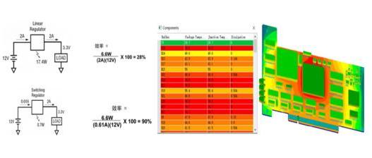 PCB电源设计进化该如何提高成功率?