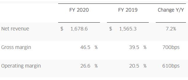 Lumentum全年营收实现同比增长7.2%,