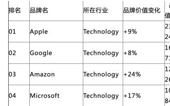 三星品牌價值是多少?三星品牌價值570億美元比去年增長了2%