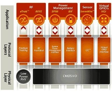 移动设备广泛应用在各种嵌入式系统