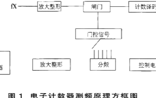 电子计数测频的工作原理和应用优势