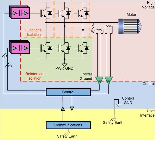 关于200-480 VAC驱动器的三相逆变器测试...