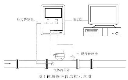 基于Nios Ⅱ嵌入式处理器实现天然气体积修正仪...