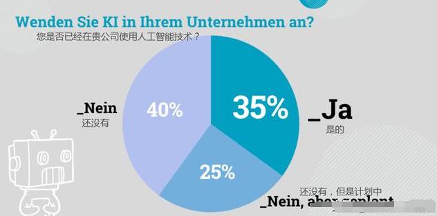 最新调查:35%德国中小企业正使用人工智能办公