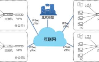 天翼云基于云网融合优势助力房地产企业的数字化转型