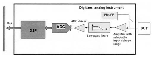 数字电子示波器的电路的应用和设计方案