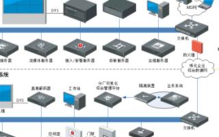 海康威视炼化厂可视化综合管理系统的组成和应用特点...