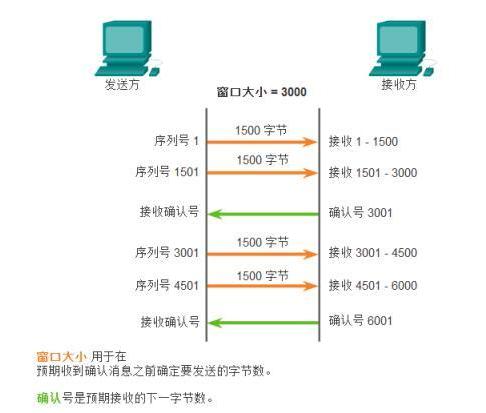 通俗地講解TCP的固定窗口和滑動窗口