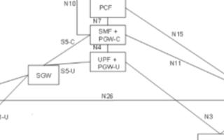 5G SA组网时的4G/5G互操作场景配置试验参...