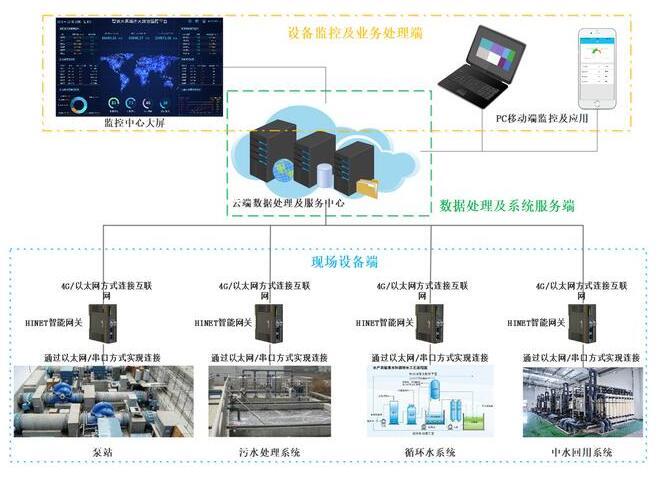 PLC远程监控和数据采集方案分析
