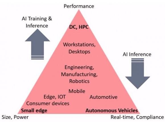 剖析AI芯片市场:为什么要加强深度学习
