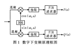 基于可编程逻辑器件实现数字下变频系统的设计