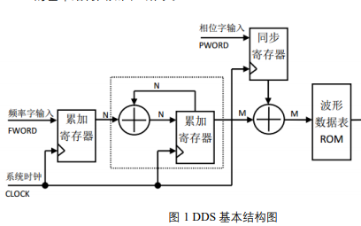 四通道幅频相可调DDS信号发生器