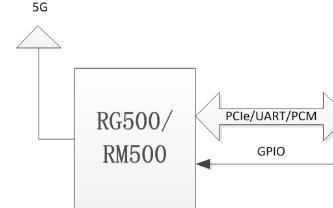 5G+WIFI6 MIFI设计方案分享