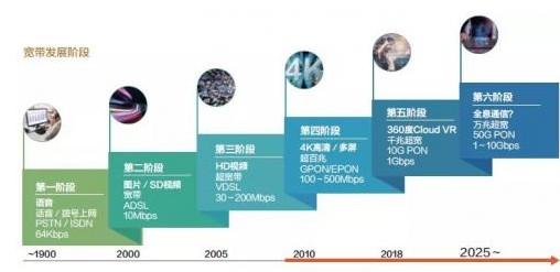 F5G 成未来智能工业领域的必备基础设施