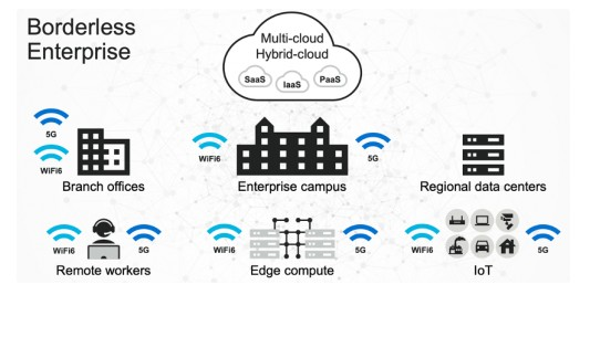 半导体技术实现整个企业网络中安全高效的数据移动