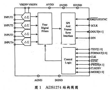 基于FPGA EPlS30芯片和AD变换器实现导...