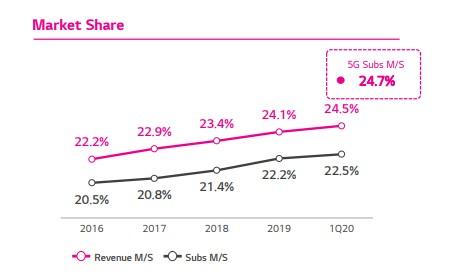 LG U+坚持投入 5G 网络和业务