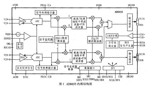 14位高性能宽带模数转换器AD6655的特点性能...