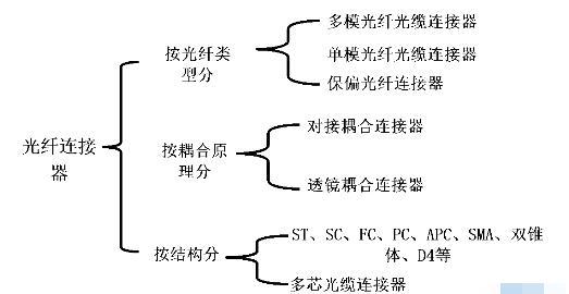對接耦合式光纖連接器的典型結構