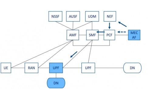 MEC 成为支撑运营商进行 5G 网络转型的关键...