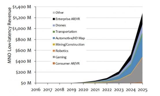 MEC 成为支撑运营商进行 5G 网络转型的关键技术?