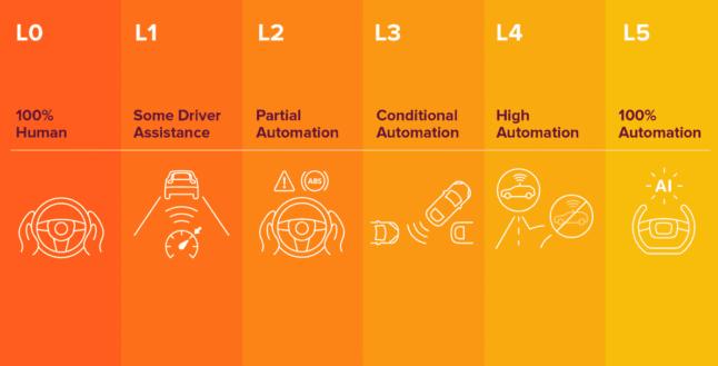 专家说:城市将无法完全依靠自动驾驶来解决行人安全