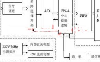 基于Altera的FPGA器件和VHDL语言实现数据采集系统的设计