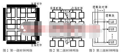 基于现场可编程门阵列技术设计时钟分配网络的应用方案