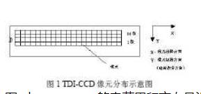 基于FPGA器件XC2VP20-FF1152实现科学级CCD相机的控制设计
