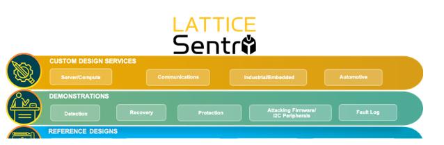 莱迪思Sentry解决方案集合与SupplyGu...