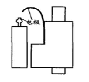 利用RIGOL數字示波器應用測試方案優化打火機生產線