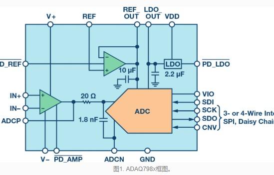 关于全ADI有源器件解决方案的组成部分
