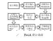 基于Altera的FPGA器件完整设计流程以及开发工具分析