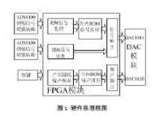 采用Cyclone系列EP1C6Q240C8 FPGA芯片实现振动模拟器的设计