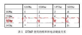 利用现场可编程门阵列实现DTMF信号接收及判别电路系统的设计