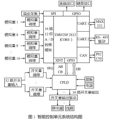 基于TMS320F2812DSP和复杂可编程逻辑器实现断路器智能控制单元设计