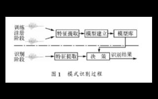 基于TDSDM642EVM数字处理芯片实现实时说话人识别系统的设计