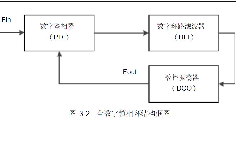 使用FPGA实现数字锁相环的设计资料说明