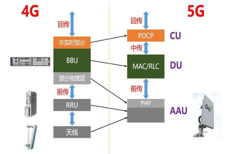 5G通信专用电源和射频保护器件介绍说明