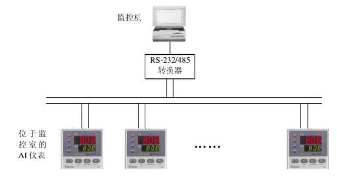 RS485总线在工业控制的典型应用