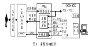 基于接口芯片与FPGA器件实现生物电信号数据采集的设计
