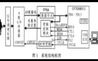 基于接口芯片与FPGA器件实现生物电信号数据采集...