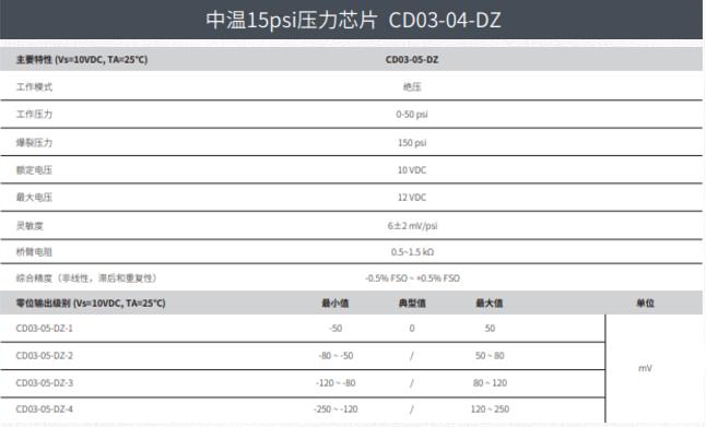 西人马中高温芯片已量产,可在-40°-260°环...