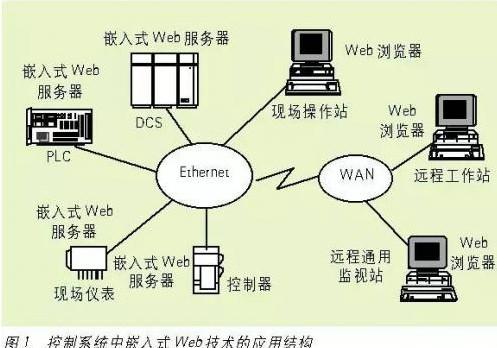 关于嵌入式微处理器体系结构组成部分