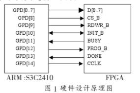 基于外部处理器的FPGA加载应用程序的方法研究