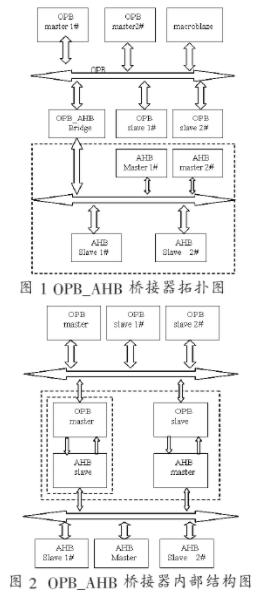 OPB_AHB桥接器的功能特性和如何实现应用设计