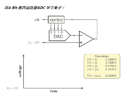 ADC 带宽与模拟抗混叠滤波器误差源