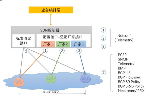 详谈广域网SDN应用部署、七大功能及架构设计