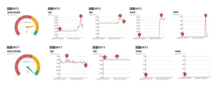 北京联通利用丰富的5G网络资源和能力,积极探索新媒体直播的5G方案